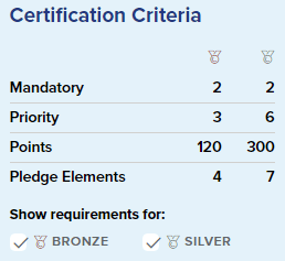 CSC Certification Criteria